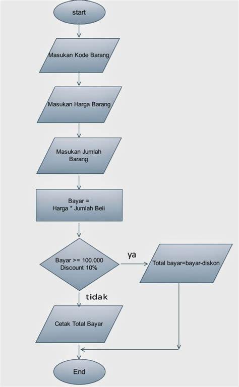 contoh flowchart membuat email muhammad hery contoh membuat flowchart sederhana