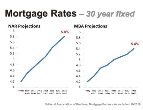Sallie Mae Loan Rates Mba by House Prices When Is The Best Time To Buy