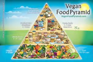 vegan food pyramid becoming more obvious what i should be doing blurple pinterest