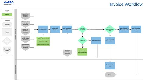 invoice workflow how to invoice a simpro