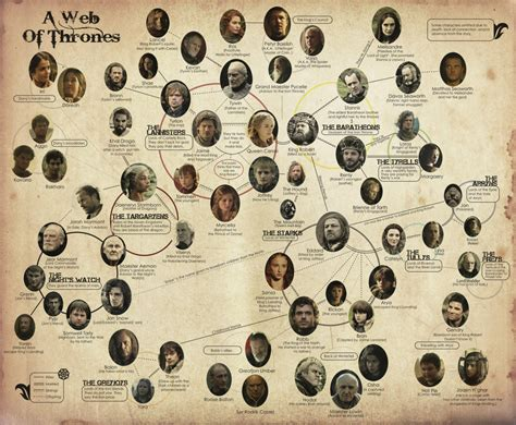 printable family tree game of thrones game of thrones family tree 187 chartgeek com