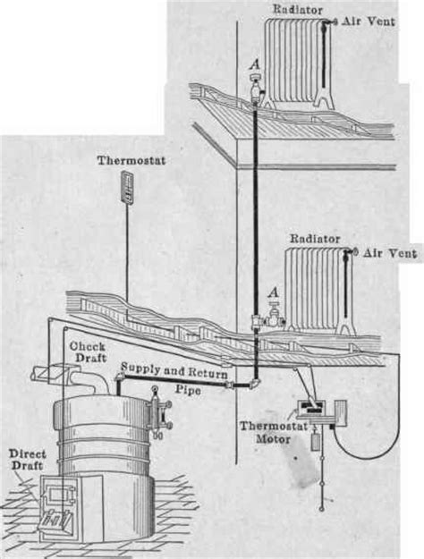 how a steam boiler system works adding a radiator to a riser heating help the wall