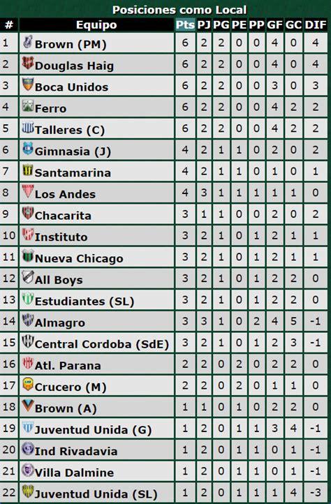 tabla de posiciones conmebol 2016 tabla de posiciones conmebol 2016