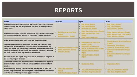 process template tfs scrum status report template tfs 2013 process template