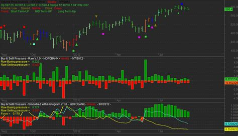 buy and bid experiments in technical analysis september 2012