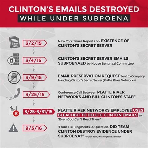 hillary clinton biography timeline crooked hillary s email destruction timeline common