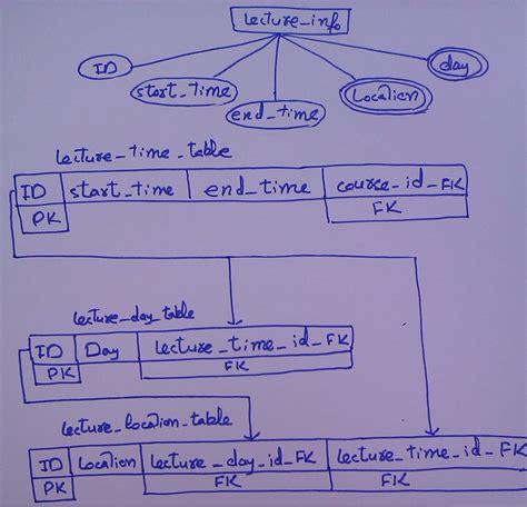 how to convert er diagram into tables sqlite database design using er model converting multi