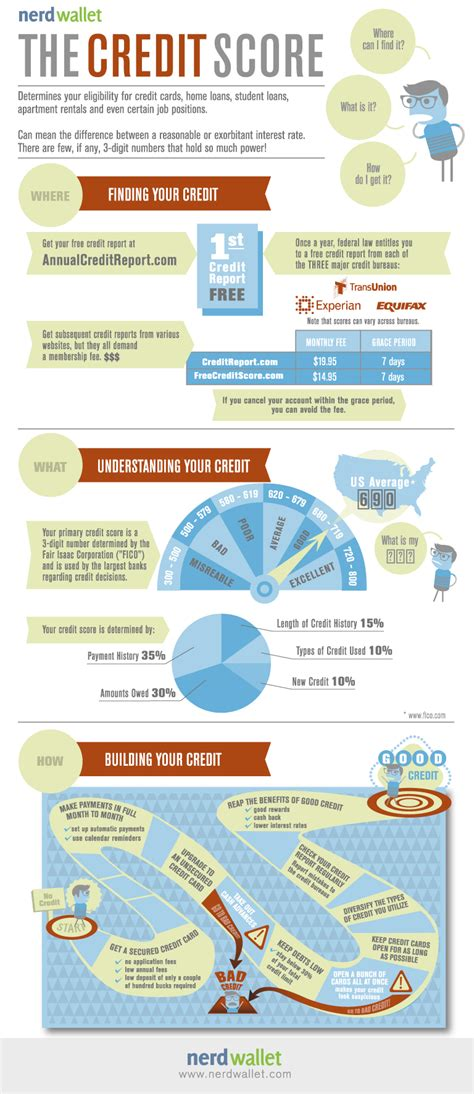 Perfect Your Credit Score   NerdWallet