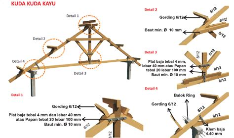 perubahan dari atap kuda kuda kayu ke atap galvalum baja