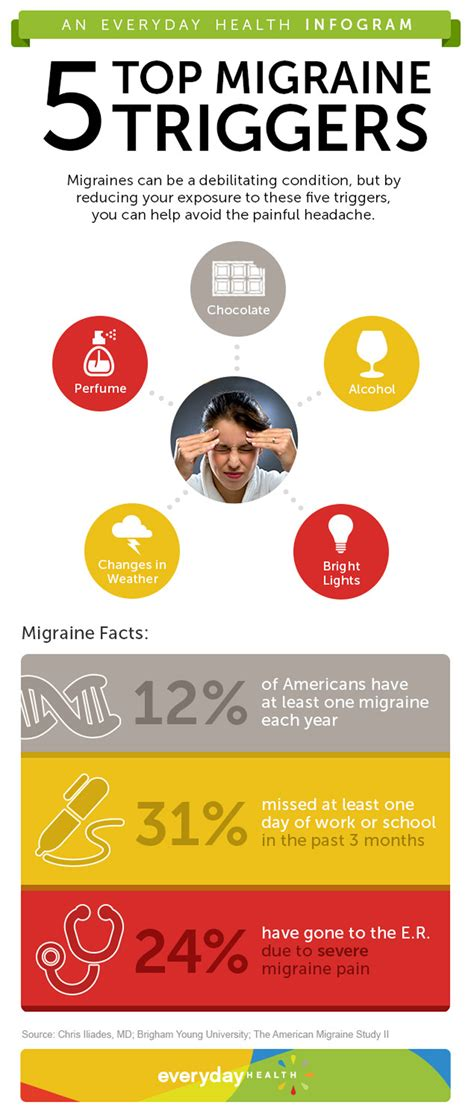 And Migraines Is It In Your by Scvnews Opinion Commentary Your Headache 09