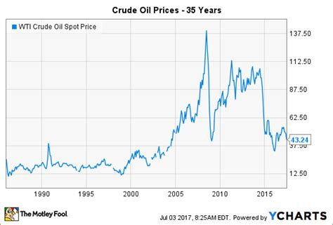 crude oils price history  teach energy stock investors  motley fool