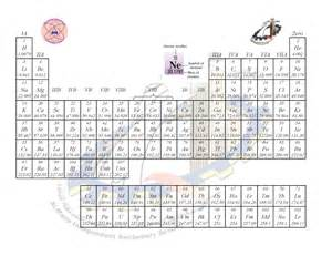 Hybridization Table Al Manachemistry الجدول الدوري