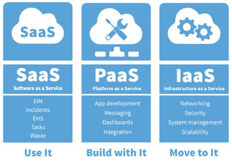 why saas is better why locus ehs compliance software locus technologies