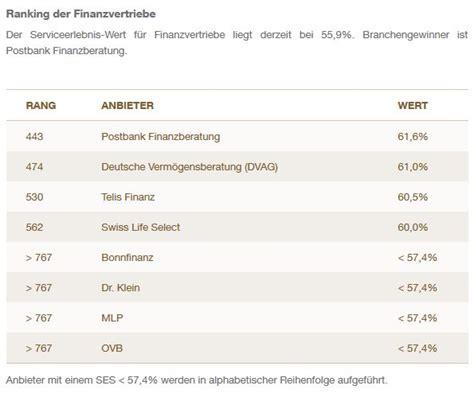 beste banken deutschlands deutschlands beste banken und finanzvertriebe das investment
