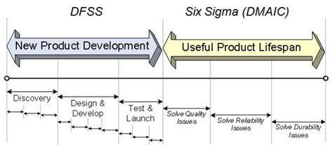Dfss Design For Six Sigma