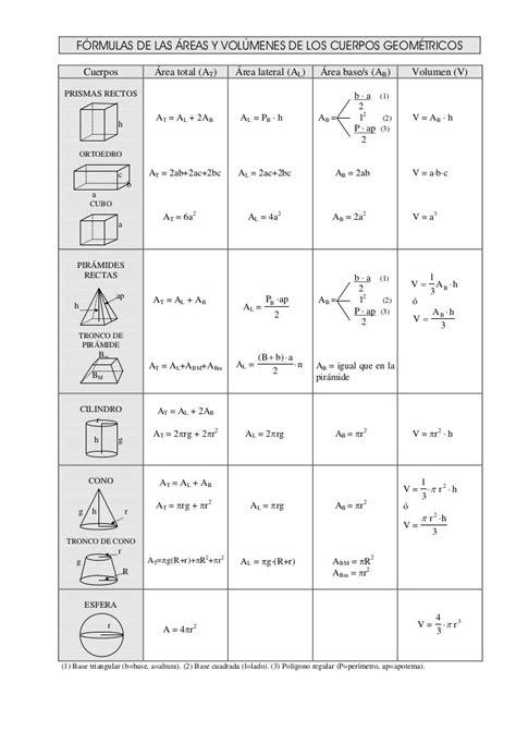 figuras geometricas volume f 211 rmulas de las 193 reas y vol 218 menes de los cuerpos