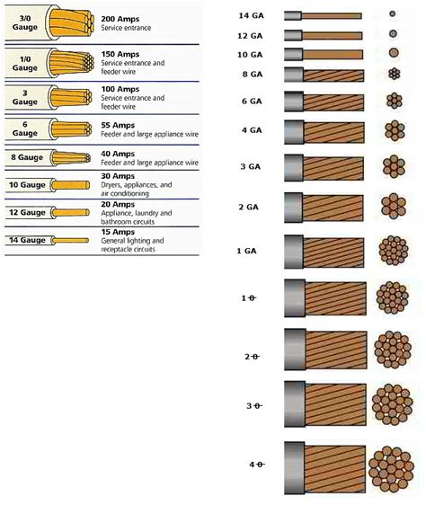 Perfect 40 amp wire gauge image simple wiring diagram amps wire gauge size chart mm keyboard keysfo Images