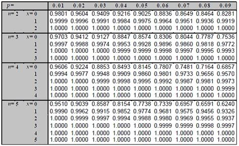Probability Distribution Table by Binomial Probability Binomial Probability Exles