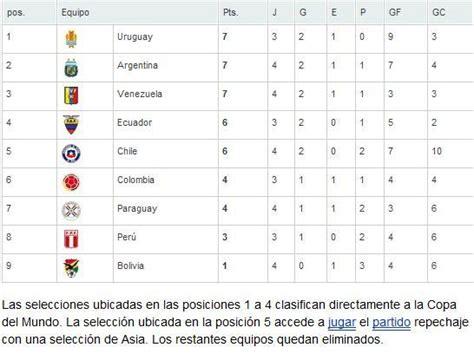 Calendario De Las Eliminatorias Sudamericanas Fixture Eliminatorias Sudamericanas Mundial Brasil 2014