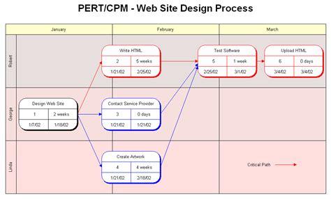 cpm diagram rfflow pert chart or critical path method cpm