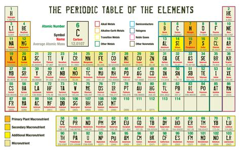 Ammonium On The Periodic Table by Periodic Tables Of The Elements In American