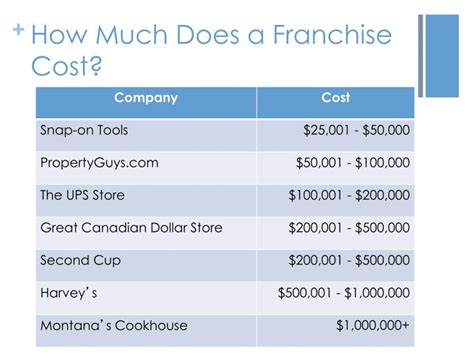 how much does a franchise cost how much does it cost to franchise a business