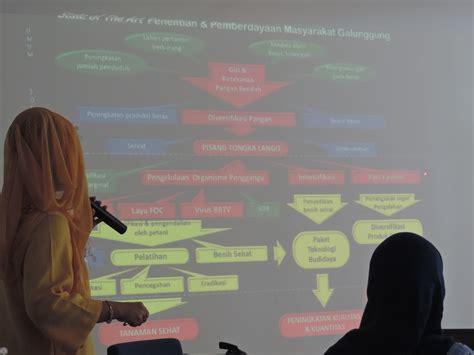 Bibit Pisang Cavendish Di Bandung dukung puslitbang hortikultura itb angkat pamor pisang