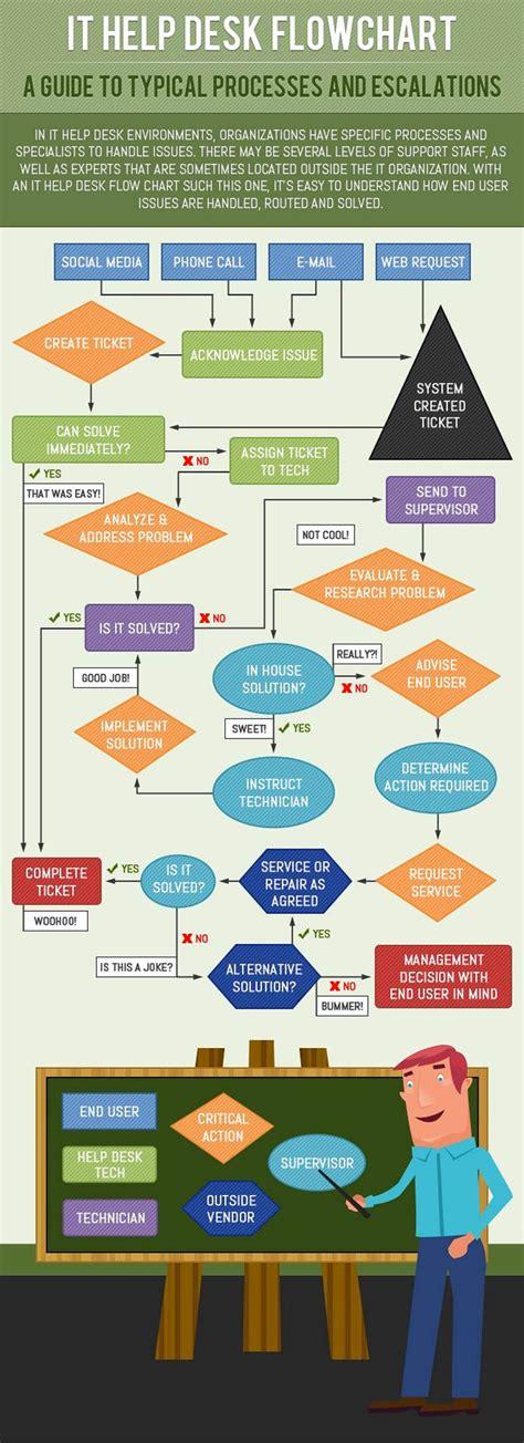 It Help Desk Flowchart Infographic Infographic List Help Desk Flowchart Template