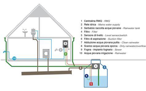 vasche raccolta acque piovane recupero e riutilizzo acque grigie e piovane