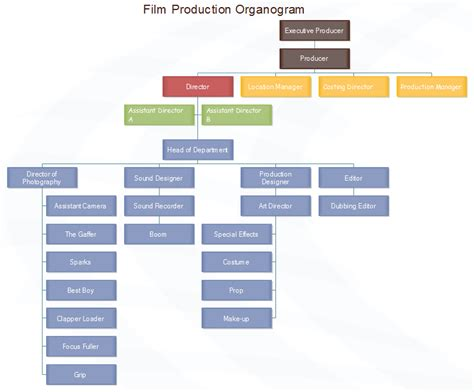 organograms templates production organogram chart sle ready to use for