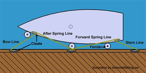 boat fender definition terminology defines the most important sailing terms