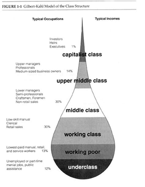 the american class structure in an age of growing inequality books gordon kahl class structure flickr photo
