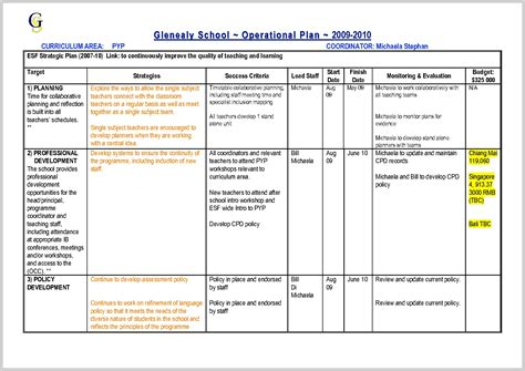 Operations Plan Template by Great Operations Plan Template 325922 Resume Ideas