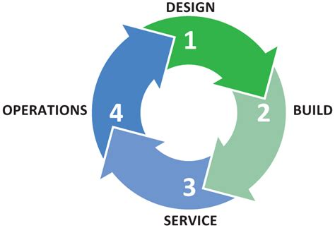why choose design and build contract commercial hvac service design build energy solutions