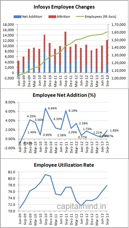 bench technician salary infy sep 2013 results in charts capitalmind