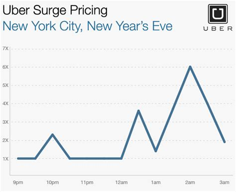 uber new years uber new year s rates 28 images uber new years pricing