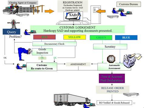 workflow transaction document management electronic workflow transaction