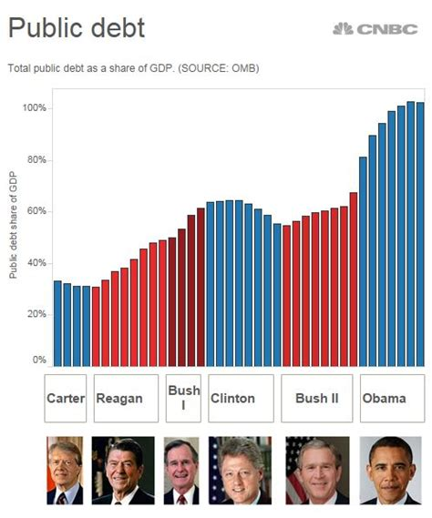 amazon now contributes at least 40 of total us e commerce sales elite ecommerce grading the obama economy by the numbers
