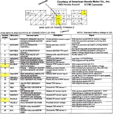 96 honda civic tps wiring diagram efcaviation