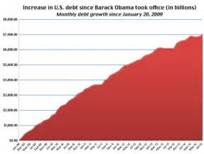 National Debt When Clinton Left Office by U S Debt Balloons To 7 Trillion Since Obama Took Office
