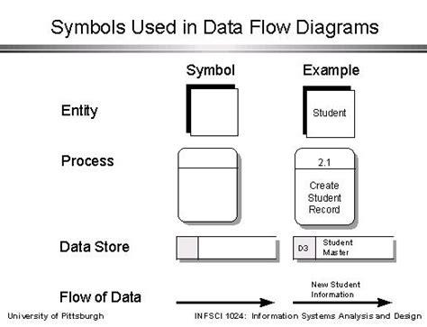 data flow diagram symbols meaning data flow diagram symbols
