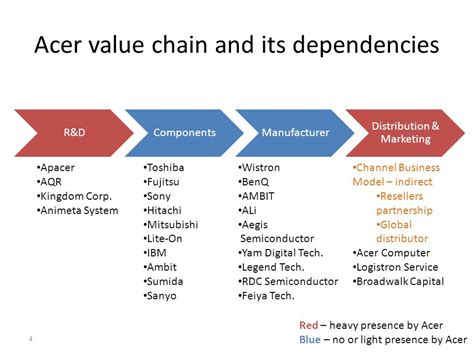 design online marketing caign value chain assignment ppt download