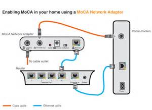 Design A Home Network Connected By An Ethernet Hub How To Set Up A Moca Network For Your Tivo Premiere Dvr Tivo