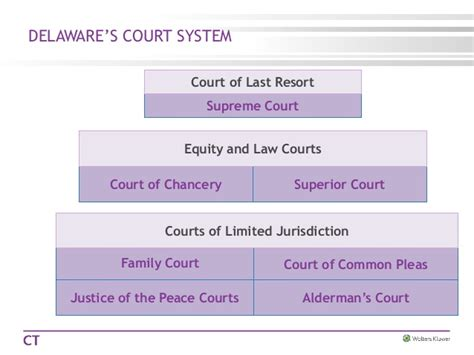 Delaware Courts Search Court Hierarchy Chart Images