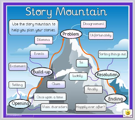 ks2 ideas for stories story mountain 171 mark anthony books