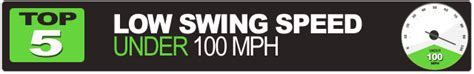 best driver for 100 mph swing speed mygolfspy 2013 best driver overall