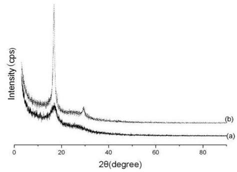 xrd pattern of polyacrylonitrile materials free full text enhancing crystallinity and