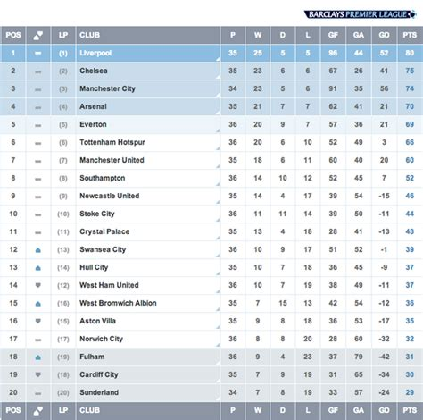 Bpl Tables premier league on quot table here s how things stand in the barclays premier league after