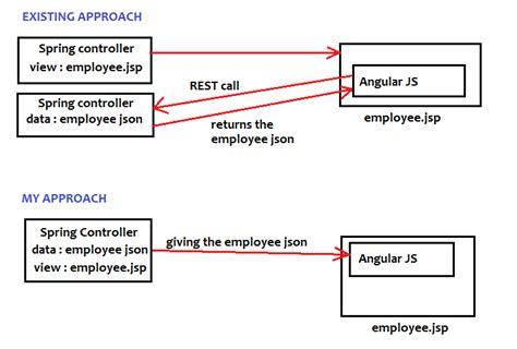 javascript getting data from spring mvc in angular js in