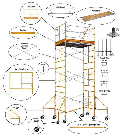 scaffold parts diagram scaffold towers their history components and use s bps